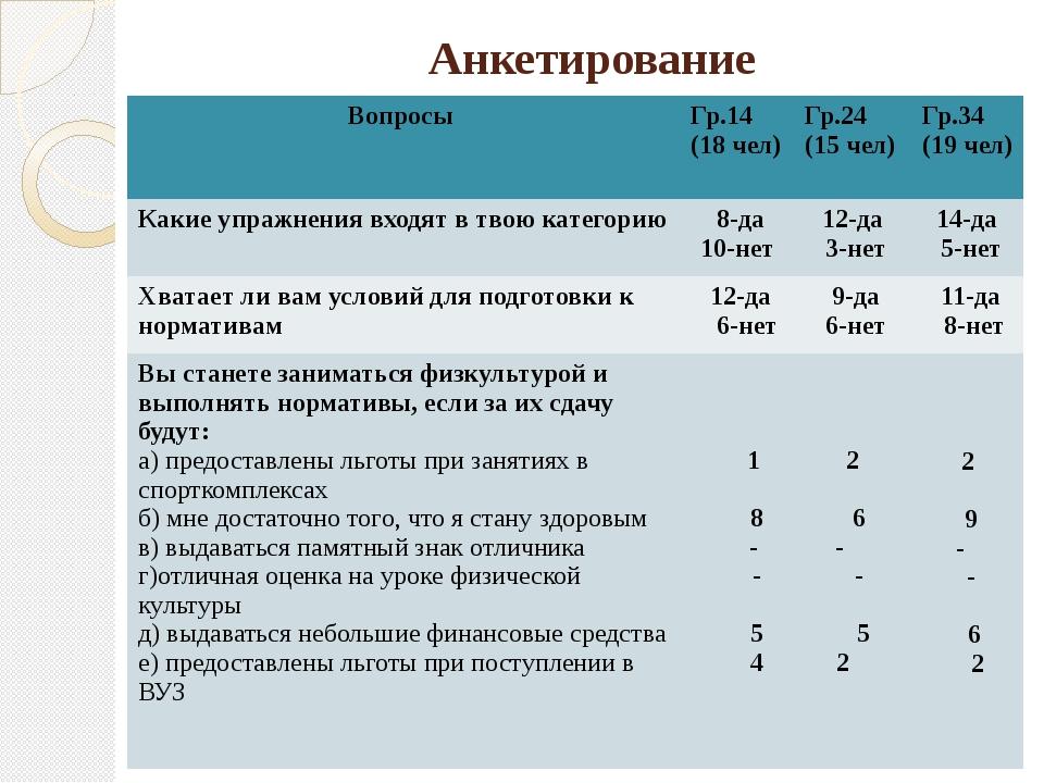Анкетирование Вопросы Гр.14 (18 чел) Гр.24 (15 чел) Гр.34 (19 чел) Какие упра...