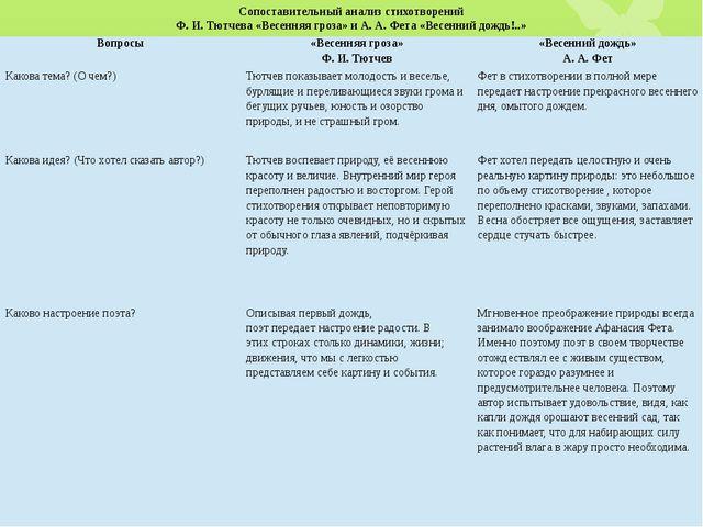 Сопоставительный анализ стихотворений Ф. И. Тютчева «Весенняя гроза» и А. А....