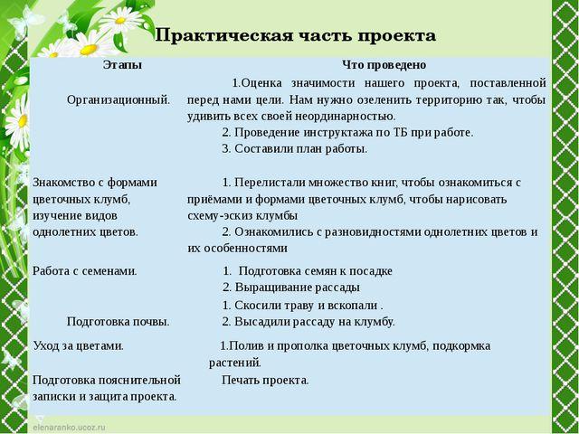 Практическая часть проекта Этапы Что проведено Организационный. 1.Оценка знач...