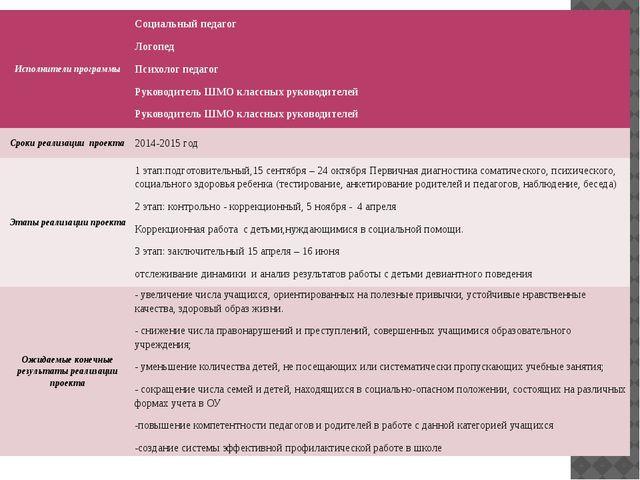 Исполнители программы Социальный педагог Логопед Психолог педагог Руководите...