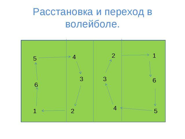 Расстановка и переход в волейболе. 1 2 3 4 5 6 1 2 3 4 5 6