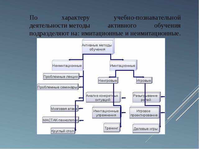 По характеру учебно-познавательной деятельностиметоды активного обучения под...