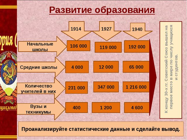 К концу 30-х гг. Советский Союз вышел на первое место в мире по числу учащих...