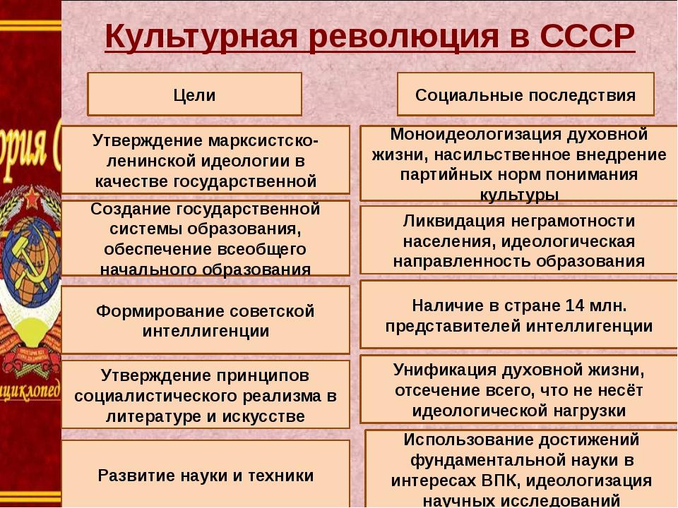 Культурная революция в СССР Цели Утверждение марксистско-ленинской идеологии...