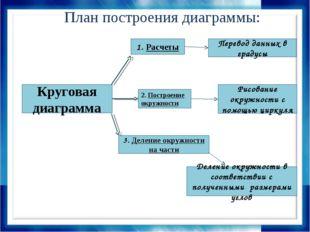 План построения диаграммы: Круговая диаграмма 1. Расчеты 2. Построение окружн