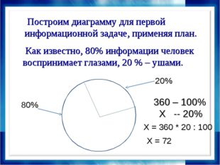 Как известно, 80% информации человек воспринимает глазами, 20 % – ушами. Пос