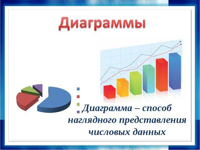 Диаграмма – способ наглядного представления числовых данных