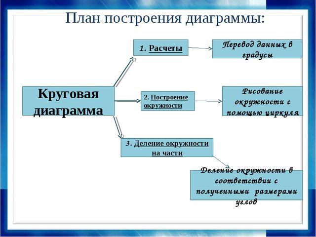 План построения диаграммы: Круговая диаграмма 1. Расчеты 2. Построение окружн...