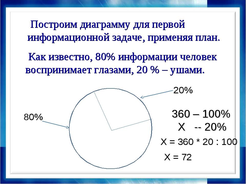 Как известно, 80% информации человек воспринимает глазами, 20 % – ушами. Пос...