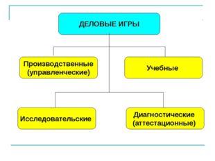ДЕЛОВЫЕ ИГРЫ Производственные (управленческие) Исследовательские Диагностичес