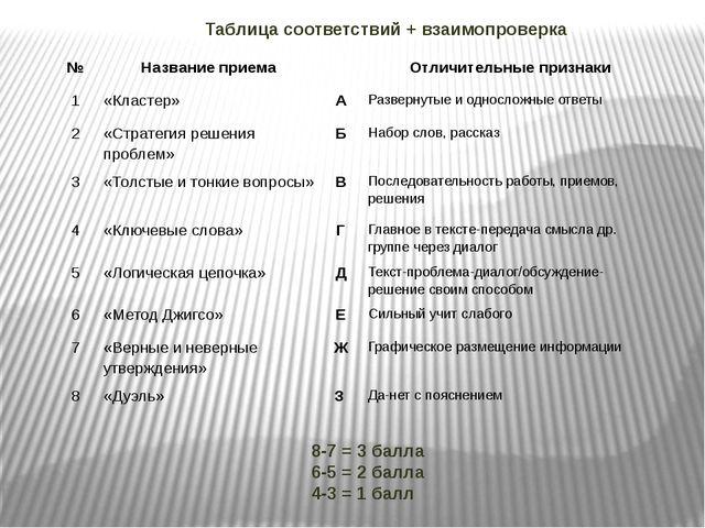 8-7 = 3 балла 6-5 = 2 балла 4-3 = 1 балл Таблица соответствий + взаимопроверк...
