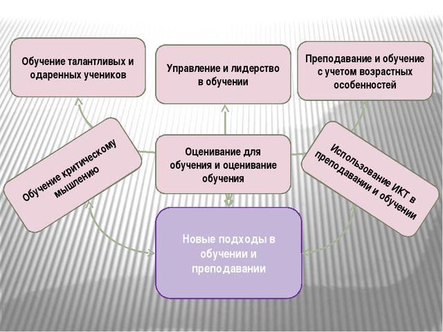 Новые подходы в обучении и преподавании Преподавание и обучение с учетом возр...