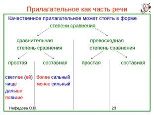 Прилагательное как часть речи Качественное прилагательное может стоять в форм