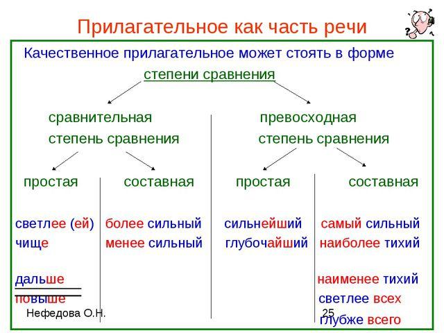 Прилагательное как часть речи Качественное прилагательное может стоять в форм...