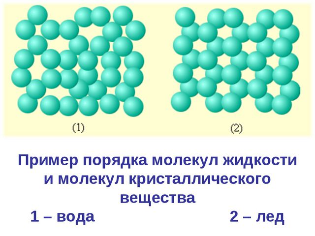 Пример порядка молекул жидкости и молекул кристаллического вещества 1 – вода...