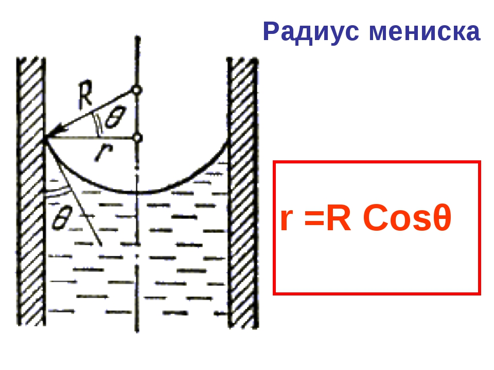 r =R Cosθ Радиус мениска