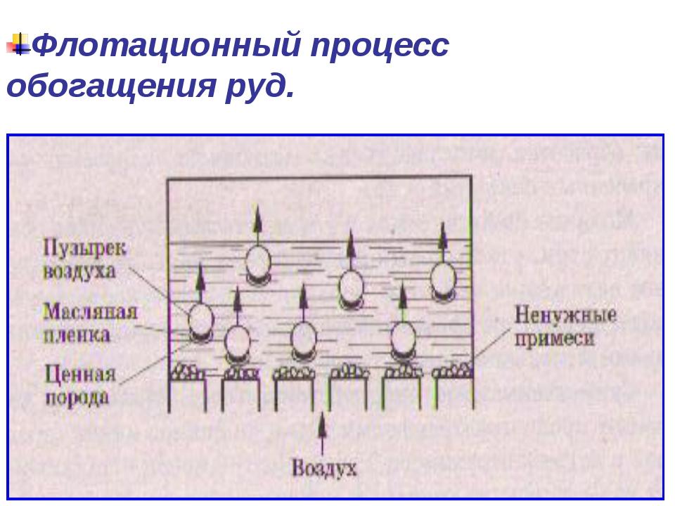 Флотационный процесс обогащения руд.