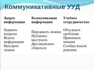 Коммуникативные УУД Запрос информацииКоммуникация информацииУчебное сотрудн