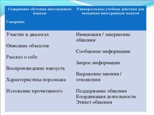 Содержание обучения иностранным языкам Говорение Универсальные учебные дейст
