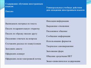 Содержание обучения иностранным языкам Письмо Универсальные учебные действия