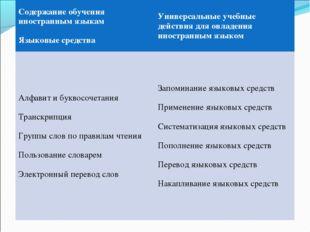 Содержание обучения иностранным языкам Языковые средстваУниверсальные учебны
