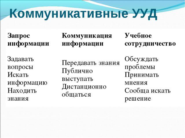 Коммуникативные УУД Запрос информацииКоммуникация информацииУчебное сотрудн...