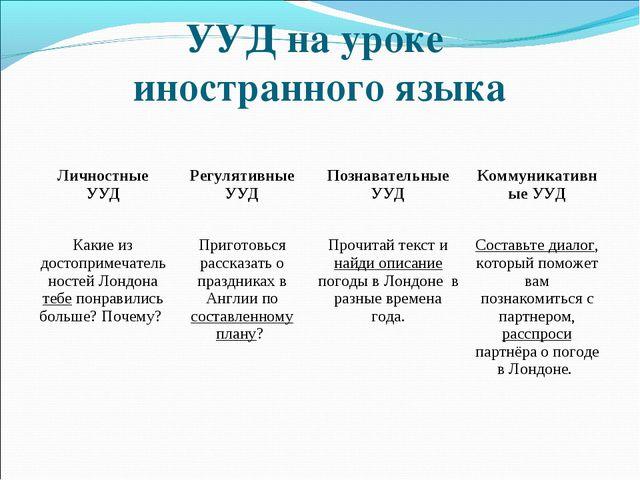 УУД на уроке иностранного языка Личностные УУДРегулятивные УУДПознавательны...