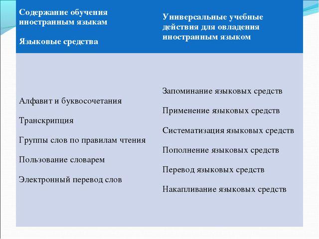 Содержание обучения иностранным языкам Языковые средстваУниверсальные учебны...