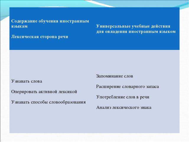 Содержание обучения иностранным языкам Лексическая сторона речиУниверсальные...