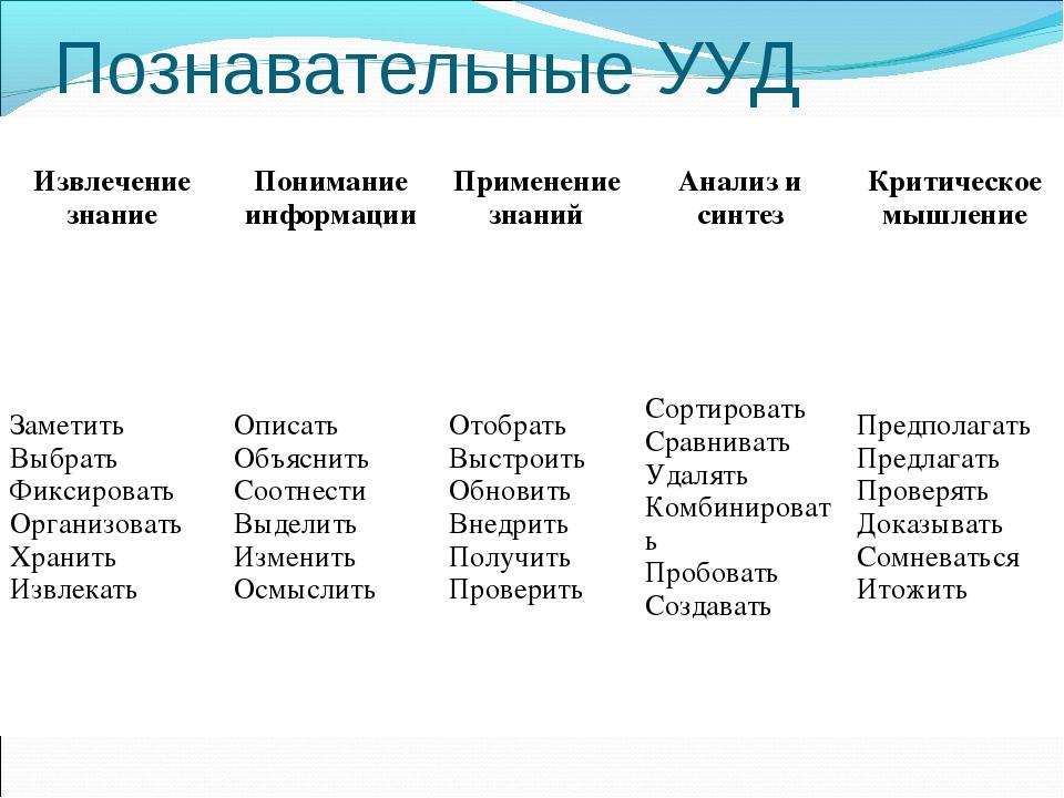 Познавательные УУД Извлечение знаниеПонимание информацииПрименение знанийА...