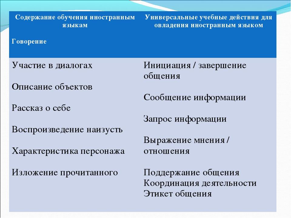 Содержание обучения иностранным языкам Говорение Универсальные учебные дейст...