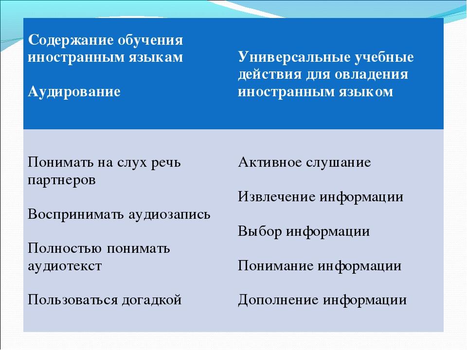 Содержание обучения иностранным языкам Аудирование Универсальные учебные дей...