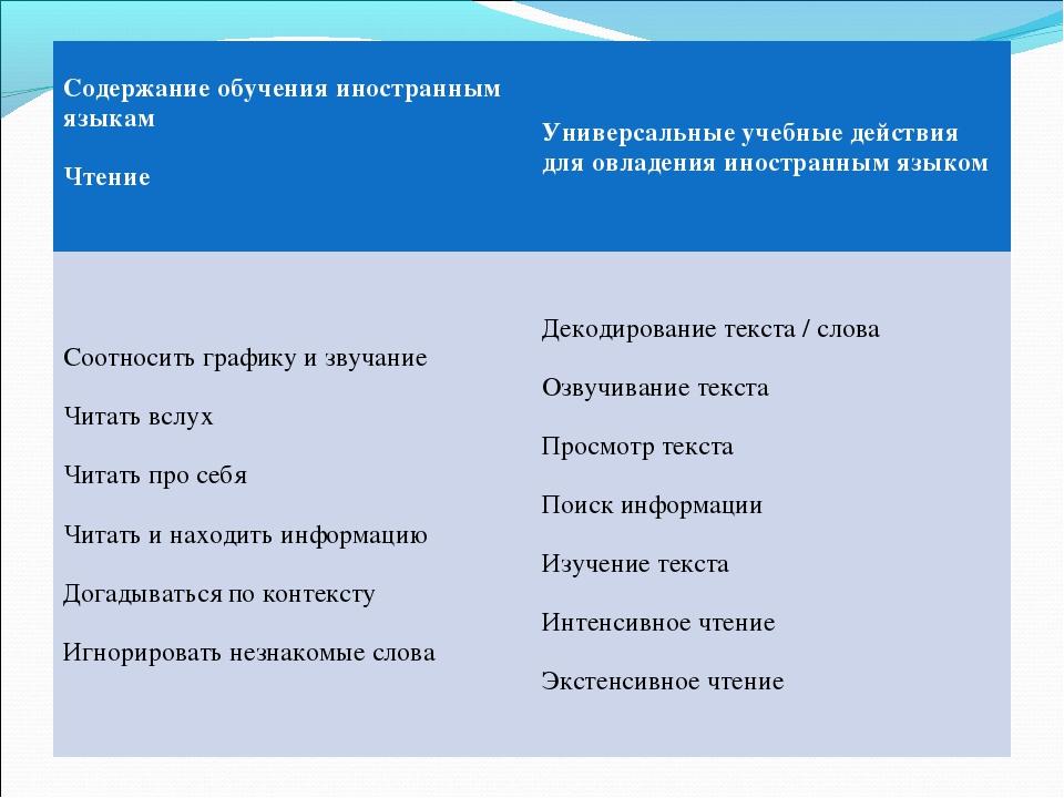 Содержание обучения иностранным языкам Чтение Универсальные учебные действия...