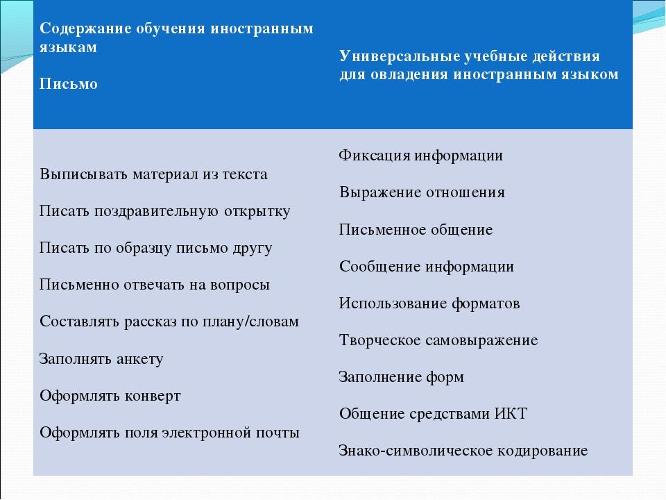 Содержание обучения иностранным языкам Письмо Универсальные учебные действия...