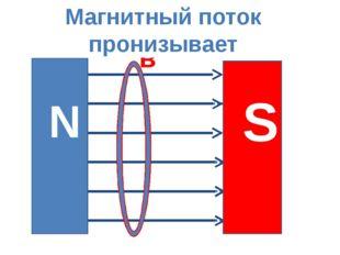 Магнитные линии пронизывают контур проводника в в в N S Магнитный поток прони