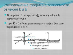 Расположение графика в зависимости от чисел k и b K не равно 0, то график фун