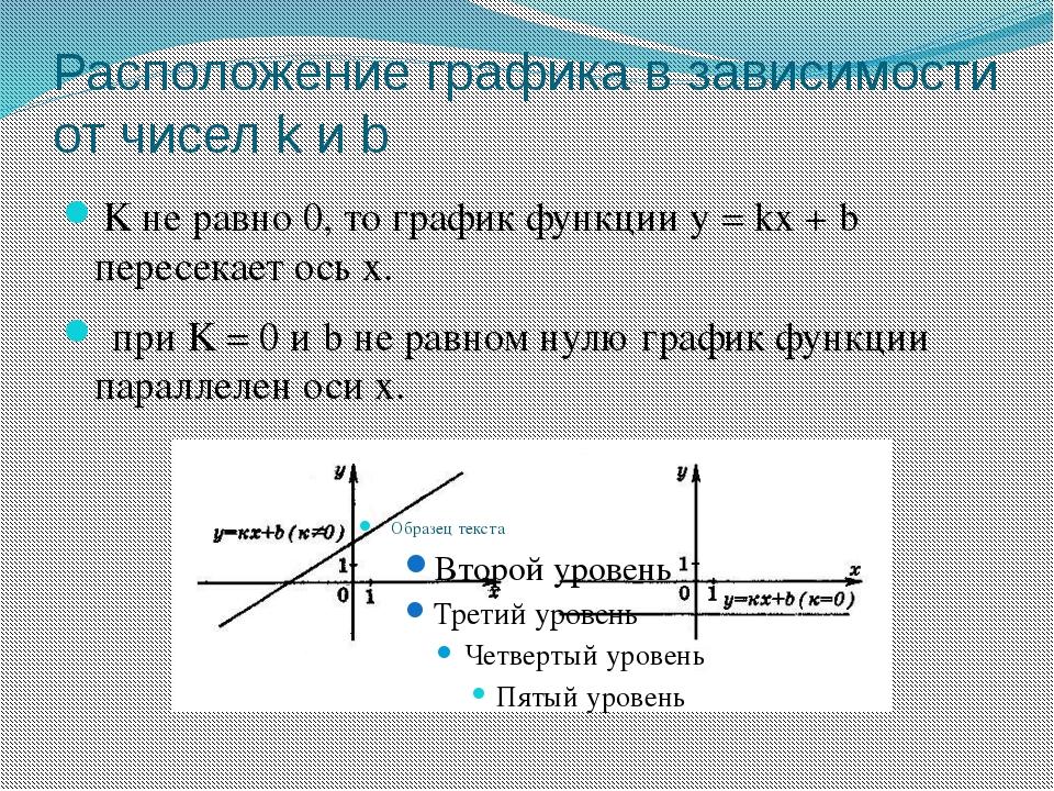 Расположение графика в зависимости от чисел k и b K не равно 0, то график фун...