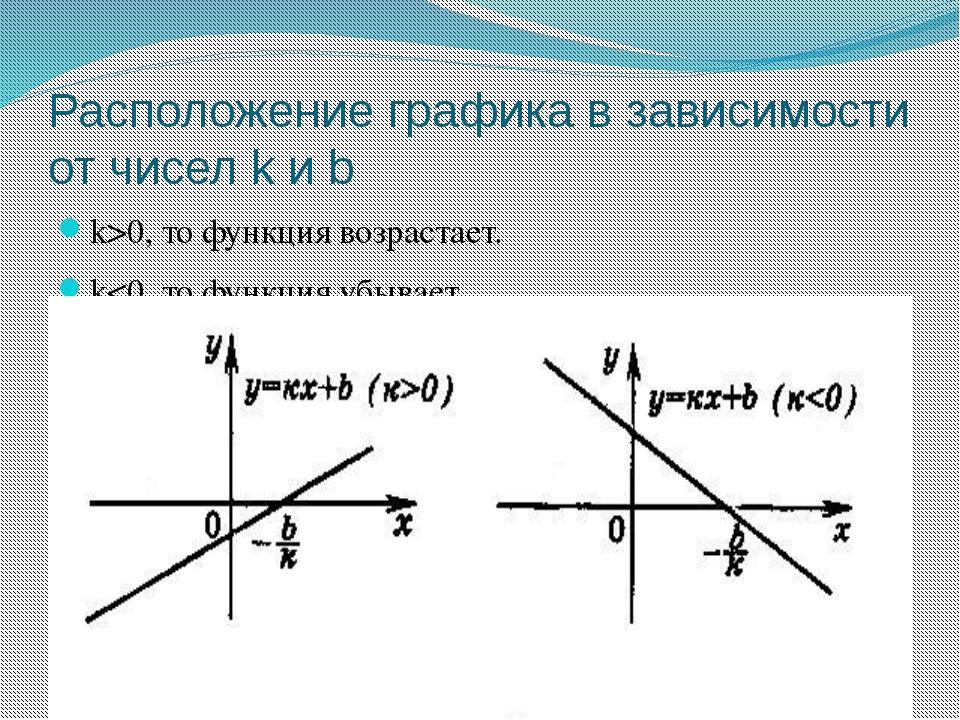 Расположение графика в зависимости от чисел k и b k>0, то функция возрастает. k