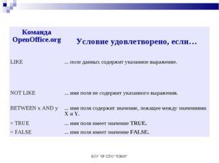 "БОУ ЧР СПО ""ЧЭМК"" Команда OpenOffice.org Условие удовлетворено, если… LIKE."