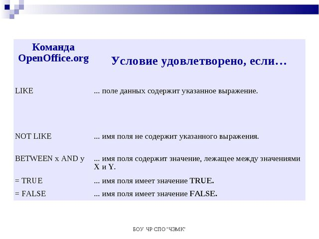 "БОУ ЧР СПО ""ЧЭМК"" Команда OpenOffice.org Условие удовлетворено, если… LIKE...."