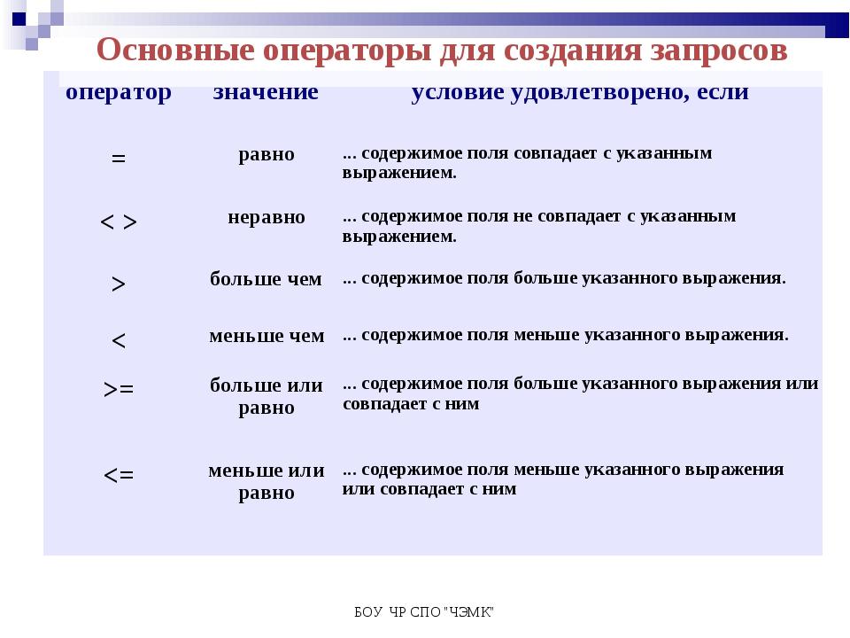 """БОУ ЧР СПО """"ЧЭМК"""" Основные операторы для создания запросов оператор значение..."""