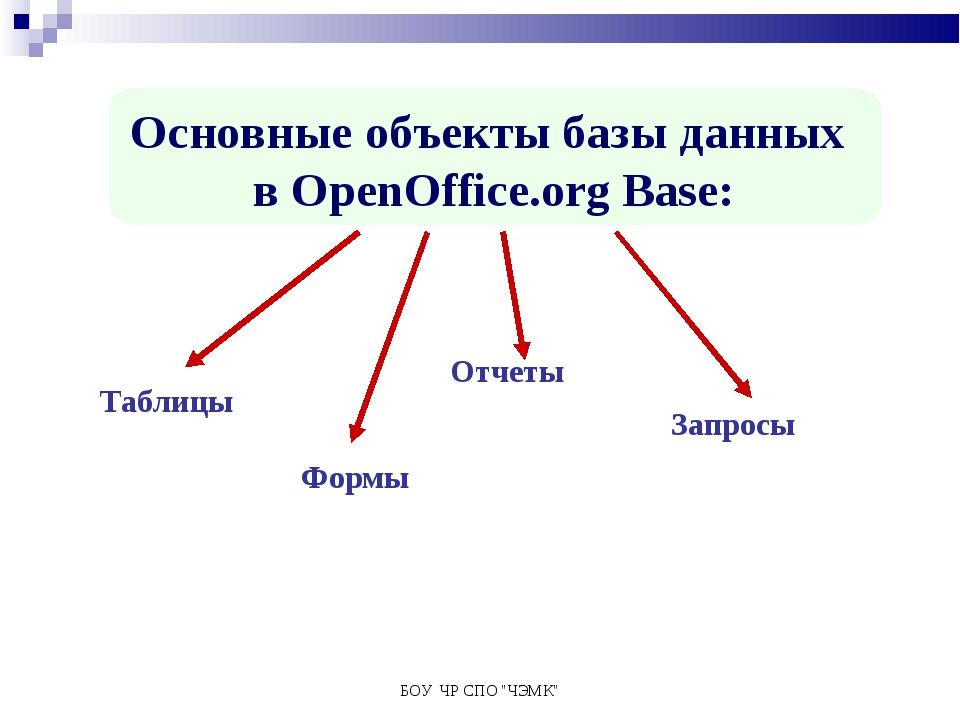 """БОУ ЧР СПО """"ЧЭМК"""" Основные объекты базы данных в OpenOffice.org Base: Таблицы..."""