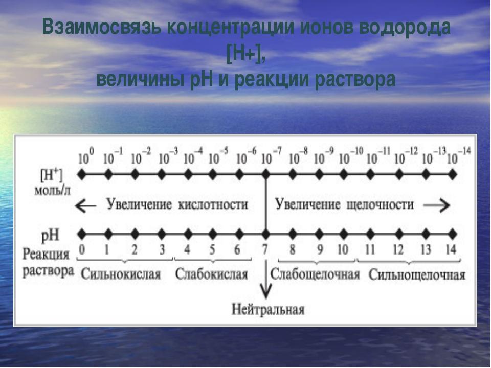 Взаимосвязь концентрации ионов водорода [Н+], величины рН и реакции раствора