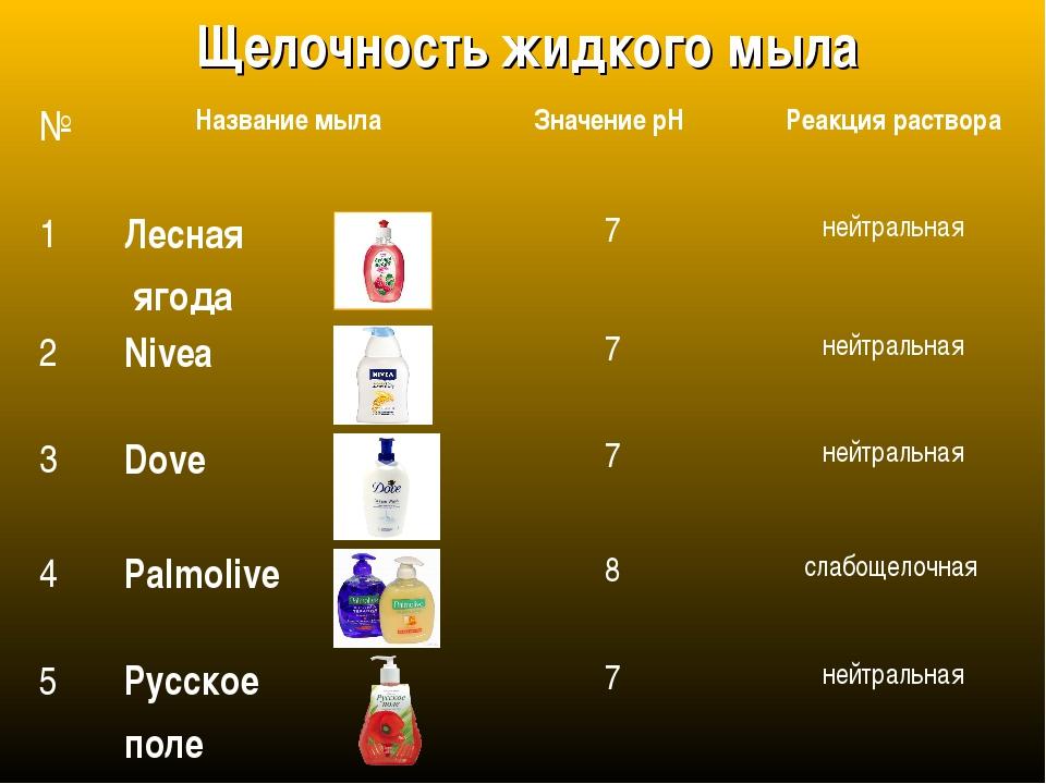 Щелочность жидкого мыла №Название мыла Значение pH Реакция раствора 1Лесн...