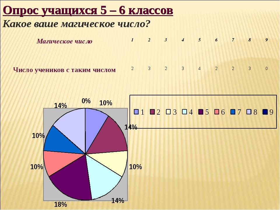 Опрос учащихся 5 – 6 классов Какое ваше магическое число? Магическое число1...