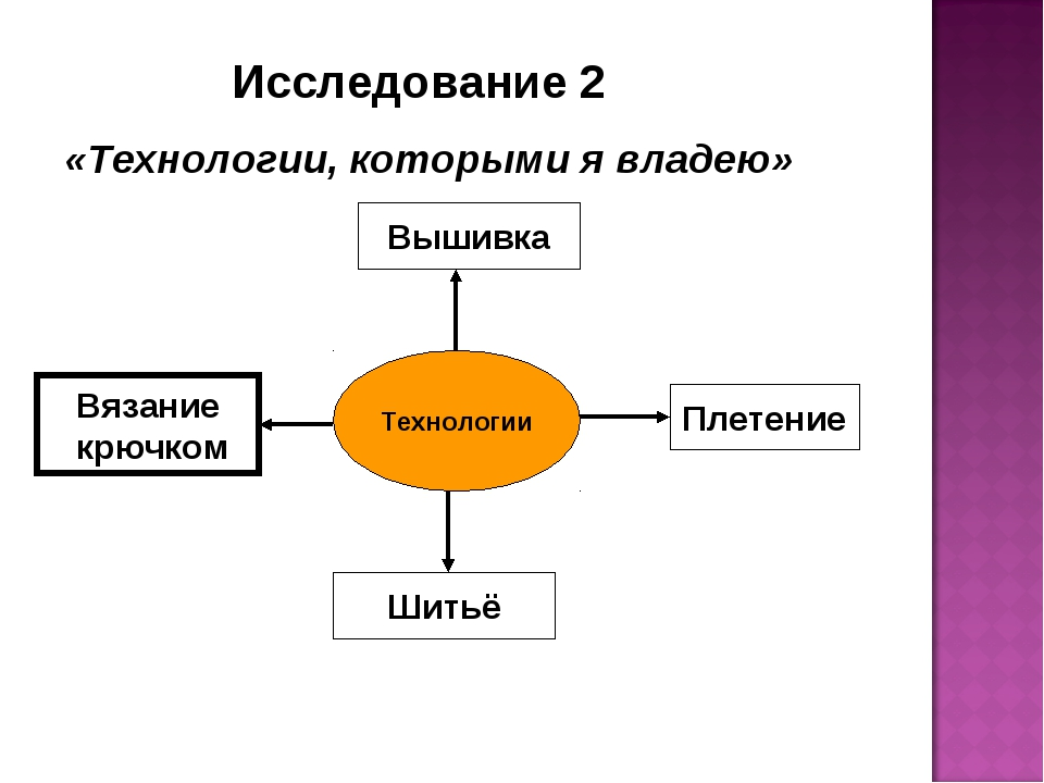 Исследование 2 «Технологии, которыми я владею» Технологии Вышивка Плетение Ш...