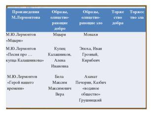 Произведения М.Лермонтова Образы,олицетво- ряющиедобро Образы,олицетво- ряющи