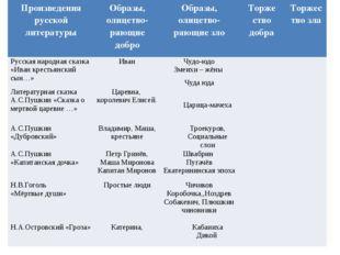 Произведения русской литературы Образы,олицетво- ряющиедобро Образы,олицетво-