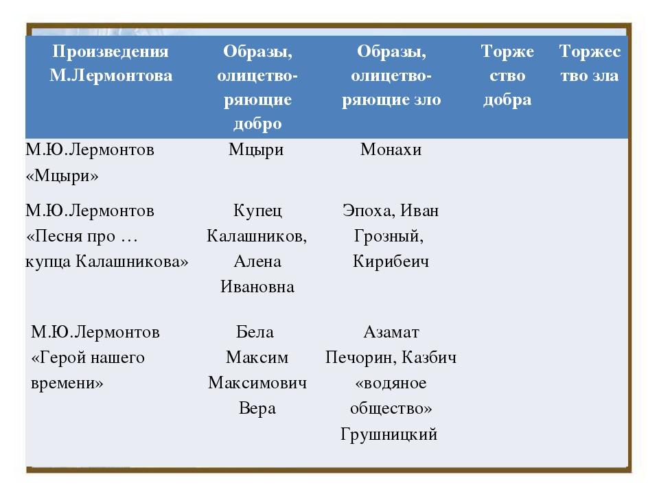Произведения М.Лермонтова Образы,олицетво- ряющиедобро Образы,олицетво- ряющи...