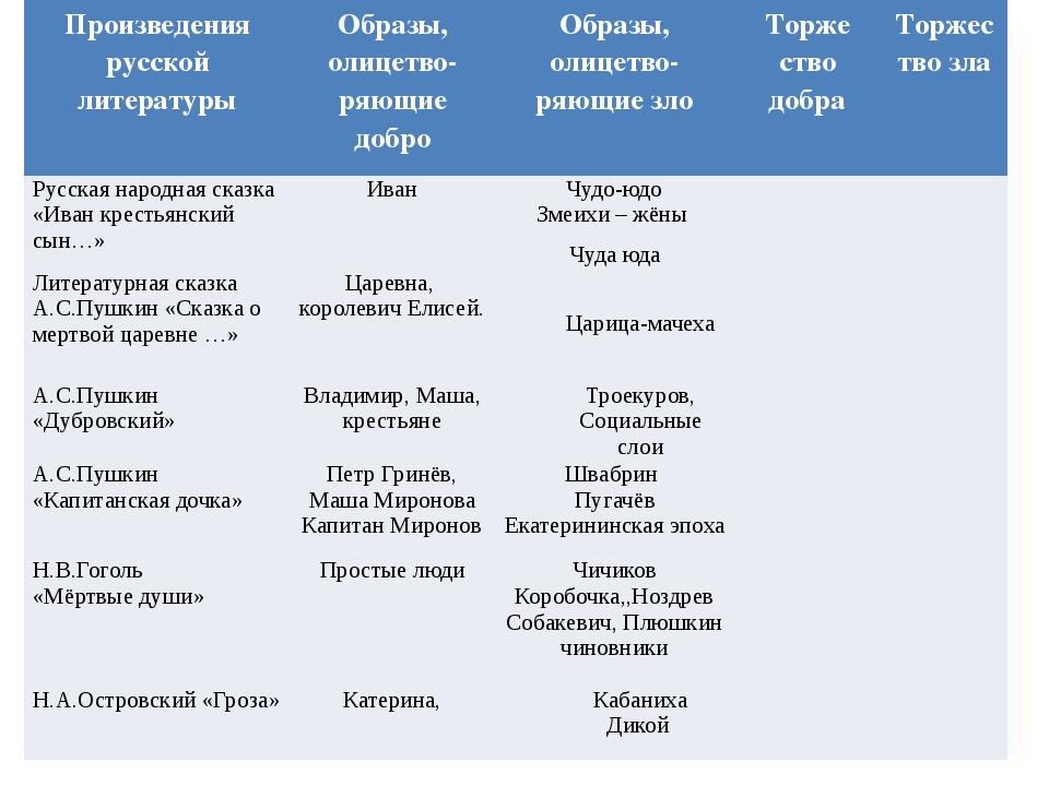 Произведения русской литературы Образы,олицетво- ряющиедобро Образы,олицетво-...